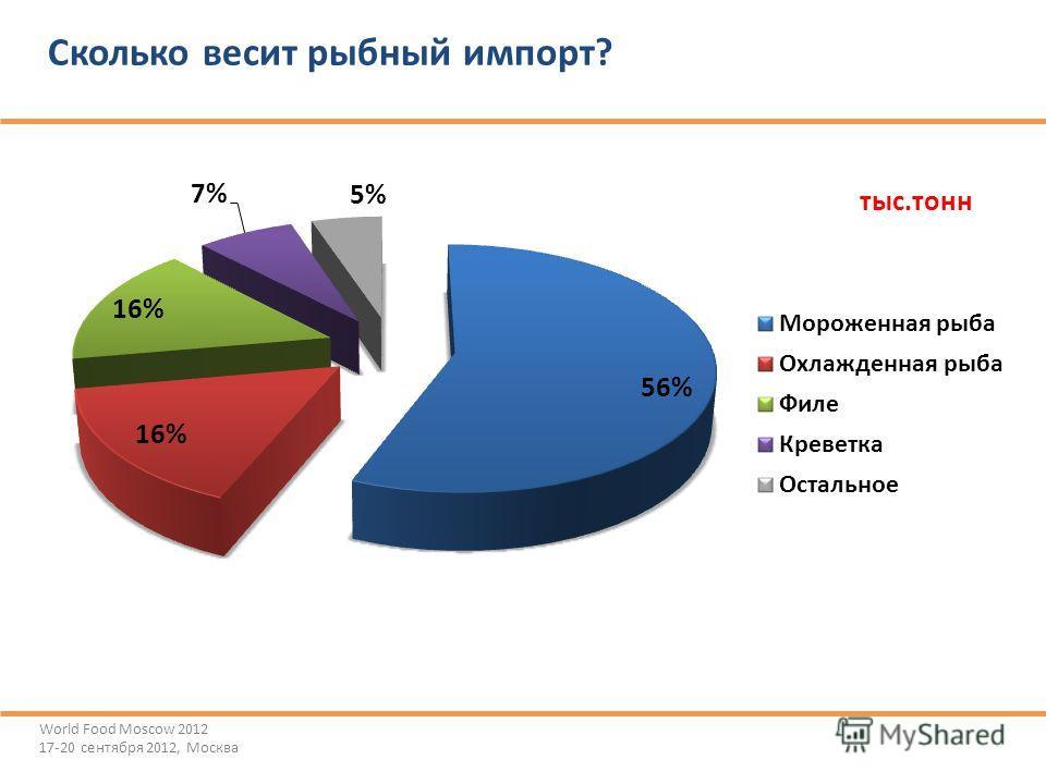 Сколько весит рыбный импорт? World Food Moscow 2012 17-20 сентября 2012, Москва