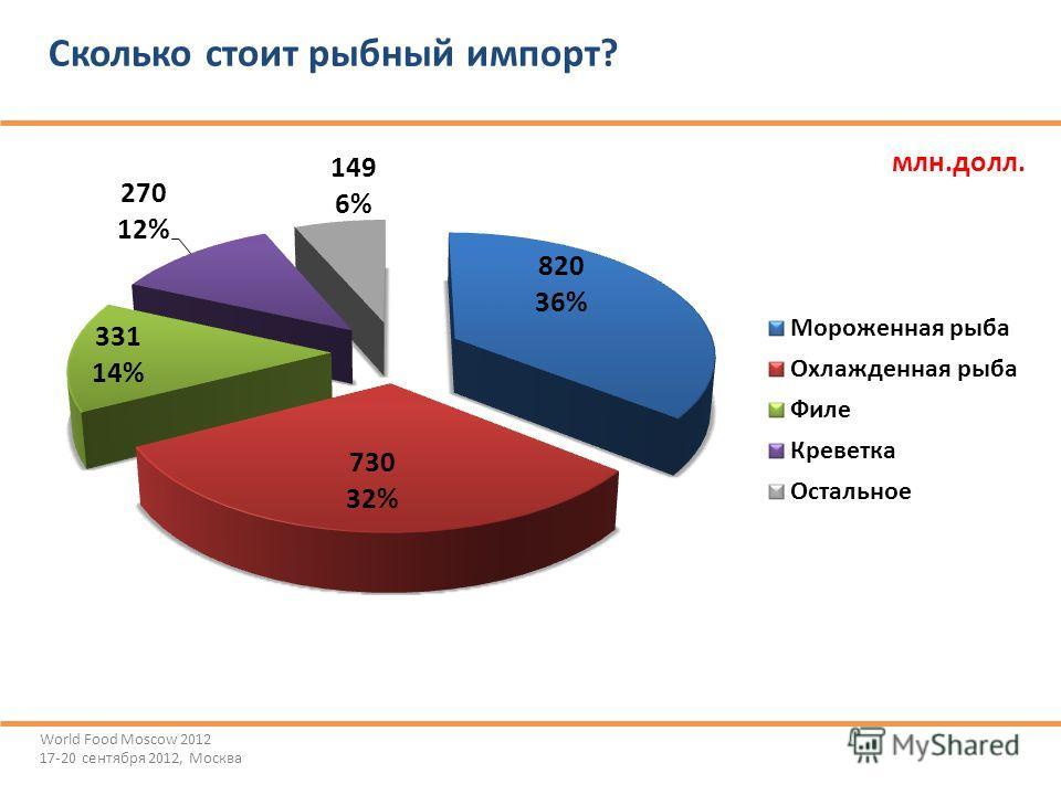 Сколько стоит рыбный импорт? млн.долл. World Food Moscow 2012 17-20 сентября 2012, Москва