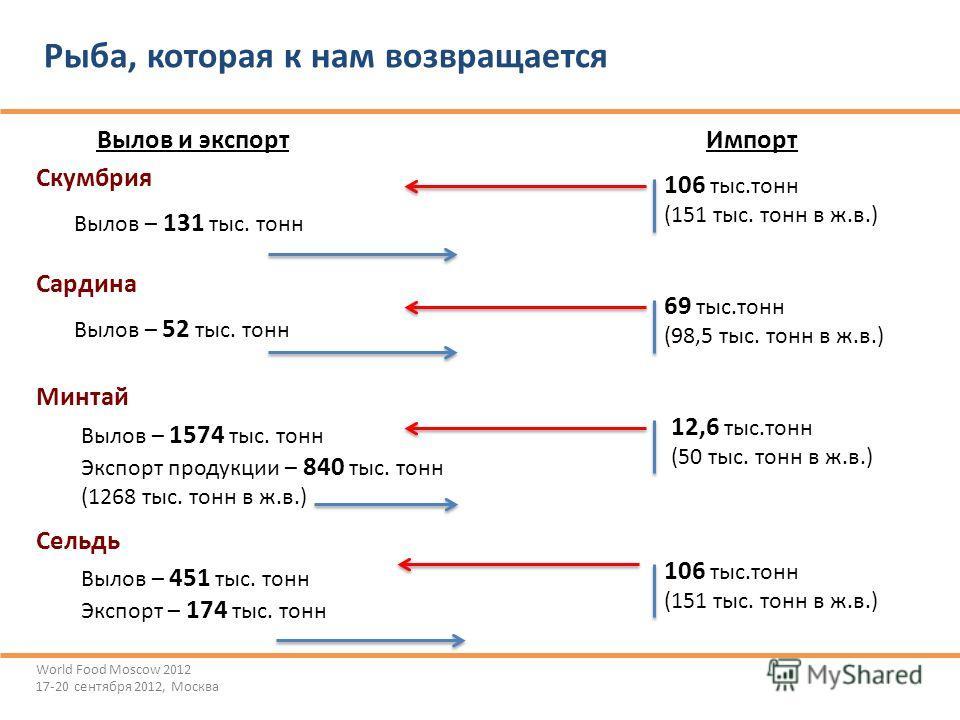 ©Ассоциация добытчиков минтая Рыба, которая к нам возвращается World Food Moscow 2012 17-20 сентября 2012, Москва Скумбрия Вылов – 131 тыс. тонн Сардина Вылов – 52 тыс. тонн Минтай Сельдь Вылов – 1574 тыс. тонн Экспорт продукции – 840 тыс. тонн (1268