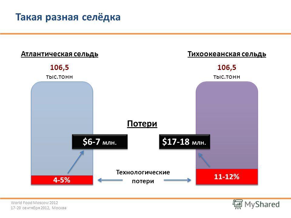 Такая разная селёдка World Food Moscow 2012 17-20 сентября 2012, Москва Атлантическая сельдьТихоокеанская сельдь 4-5% Технологические потери 106,5 тыс.тонн 11-12% $6-7 млн. $17-18 млн. Потери