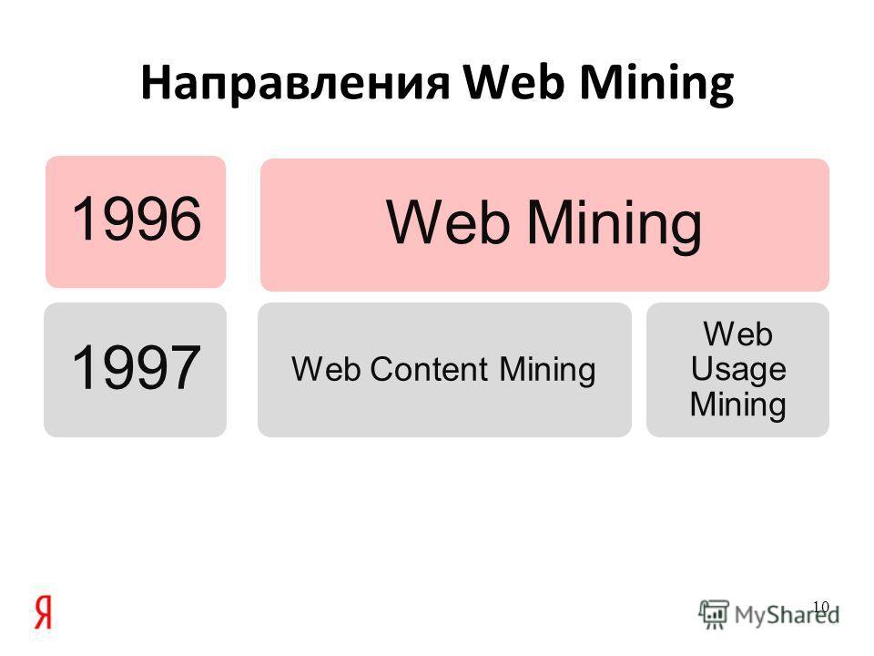 Направления Web Mining 19961997Web Mining Web Content Mining Web Usage Mining 10