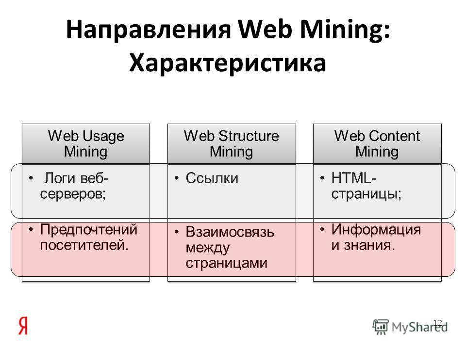 Направления Web Mining: Характеристика Web Usage Mining Логи веб- серверов; Предпочтений посетителей. Web Structure Mining Ссылки Взаимосвязь между страницами Web Content Mining HTML- страницы; Информация и знания. 12