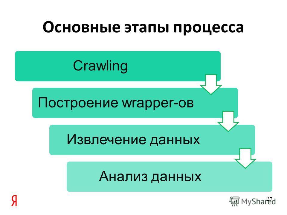 Основные этапы процесса CrawlingПостроение wrapper-овИзвлечение данныхАнализ данных 27