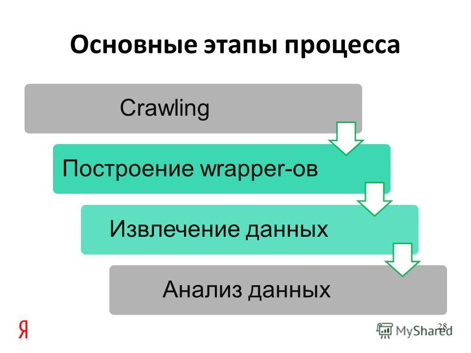Основные этапы процесса CrawlingПостроение wrapper-овИзвлечение данныхАнализ данных 28