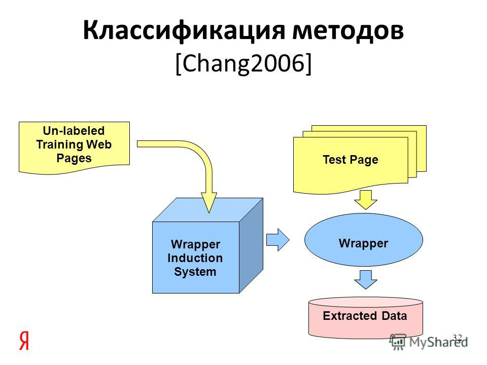 Wrapper Induction System Классификация методов [Chang2006] 32 Wrapper Extracted Data Test Page Un-labeled Training Web Pages