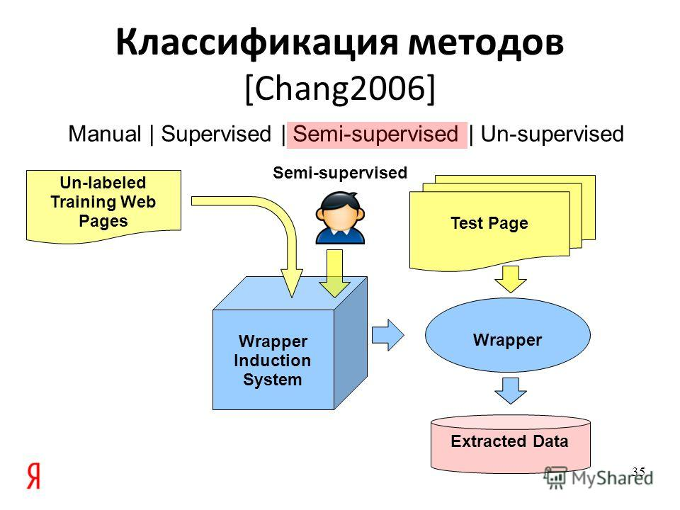 Manual | Supervised | Semi-supervised | Un-supervised Wrapper Induction System Классификация методов [Chang2006] 35 Wrapper Extracted Data Test Page Un-labeled Training Web Pages Semi-supervised