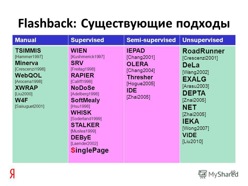 Flashback: Существующие подходы ManualSupervisedSemi-supervisedUnsupervised TSIMMIS [Hammer1997] Minerva [Crescenzi1998] WebQOL [Arocena1998] XWRAP [Liu2000] W4F [Saiiuguet2001] WIEN [Kushmerick1997] SRV [Freitag1998] RAPIER [Califf1998] NoDoSe [Adel