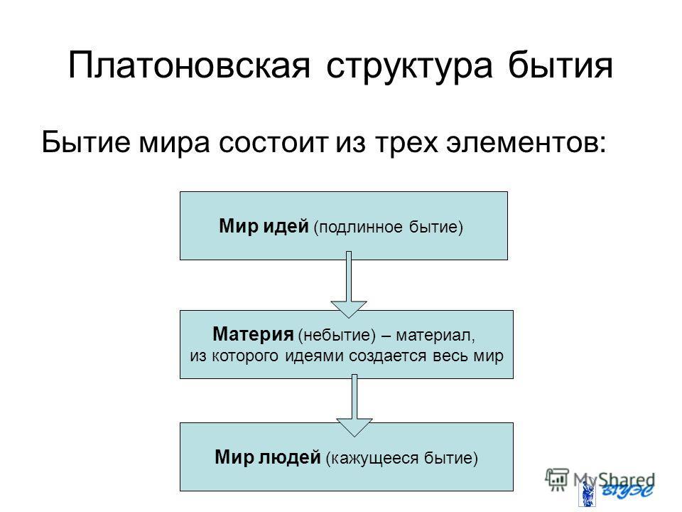 Платоновская структура бытия Бытие мира состоит из трех элементов: Мир идей (подлинное бытие) Материя (небытие) – материал, из которого идеями создается весь мир Мир людей (кажущееся бытие)