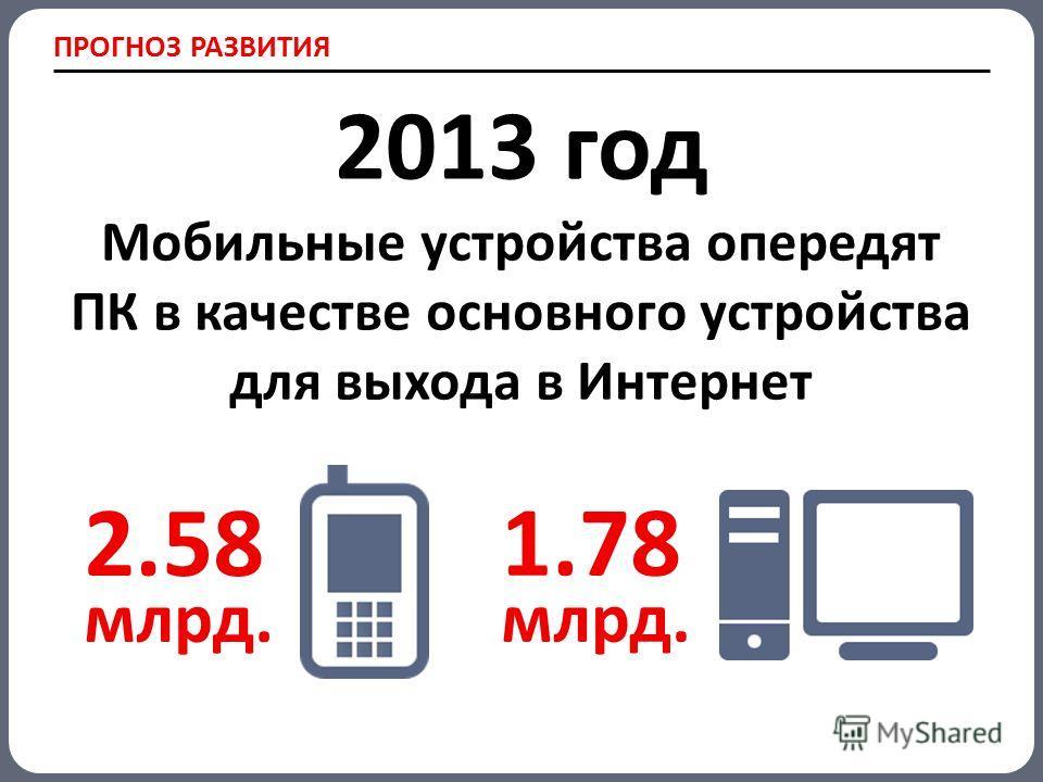 ПРОГНОЗ РАЗВИТИЯ 2013 год Мобильные устройства опередят ПК в качестве основного устройства для выхода в Интернет 2.58 млрд. 1.78 млрд.