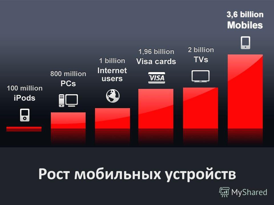 Рост мобильных устройств