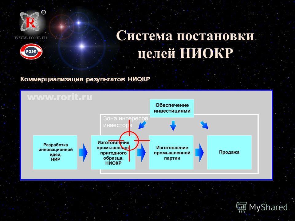 Система постановки целей НИОКР Коммерциализация результатов НИОКР www.rorit.ru