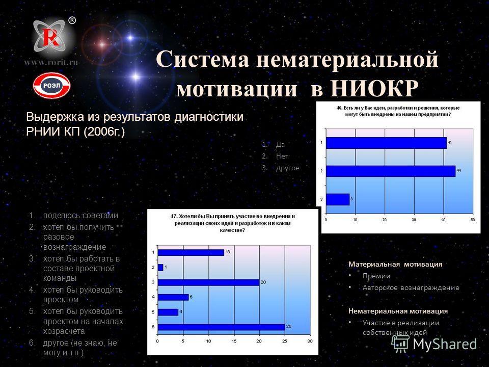 Система нематериальной мотивации в НИОКР www.rorit.ru 1.Да 2.Нет 3.другое Выдержка из результатов диагностики РНИИ КП (2006г.) Материальная мотивация Премии Авторское вознаграждение Нематериальная мотивация Участие в реализации собственных идей 1.под
