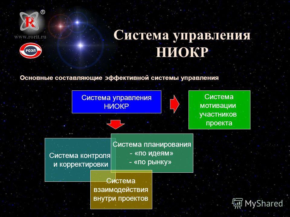 Система управления НИОКР Основные составляющие эффективной системы управления www.rorit.ru Система управления НИОКР Система контроля и корректировки Система планирования - «по идеям» - «по рынку» Система взаимодействия внутри проектов Система мотивац