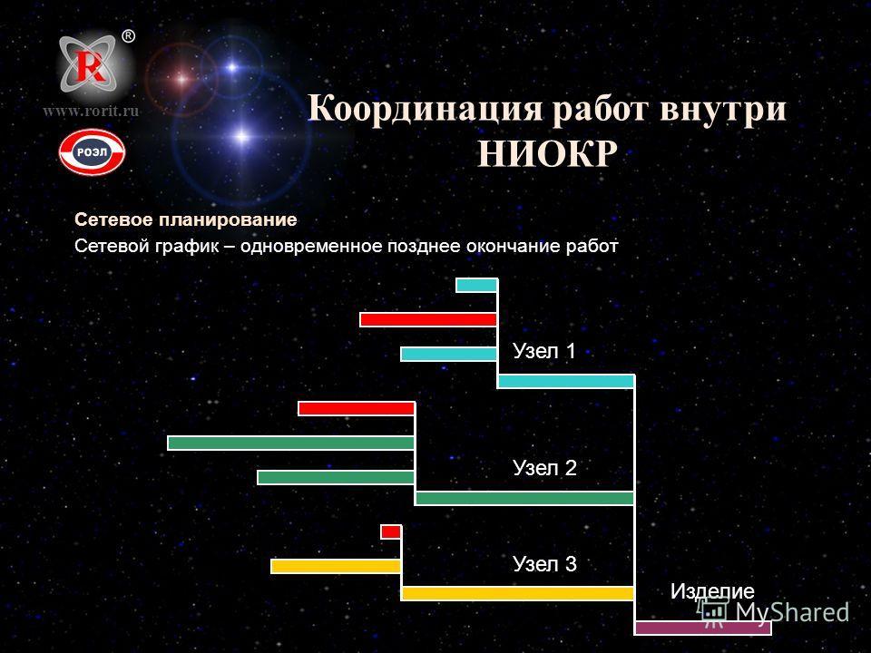 Координация работ внутри НИОКР Сетевое планирование Сетевой график – одновременное позднее окончание работ www.rorit.ru Узел 1 Узел 2 Узел 3 Изделие
