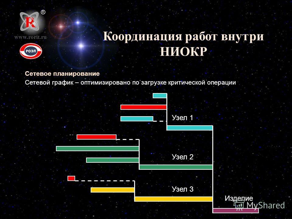 Координация работ внутри НИОКР Сетевое планирование Сетевой график – оптимизировано по загрузке критической операции www.rorit.ru Узел 1 Узел 2 Узел 3 Изделие