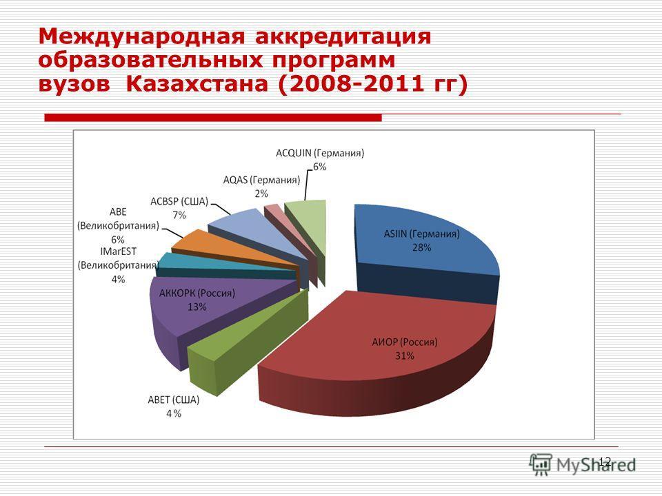12 Международная аккредитация образовательных программ вузов Казахстана (2008-2011 гг)