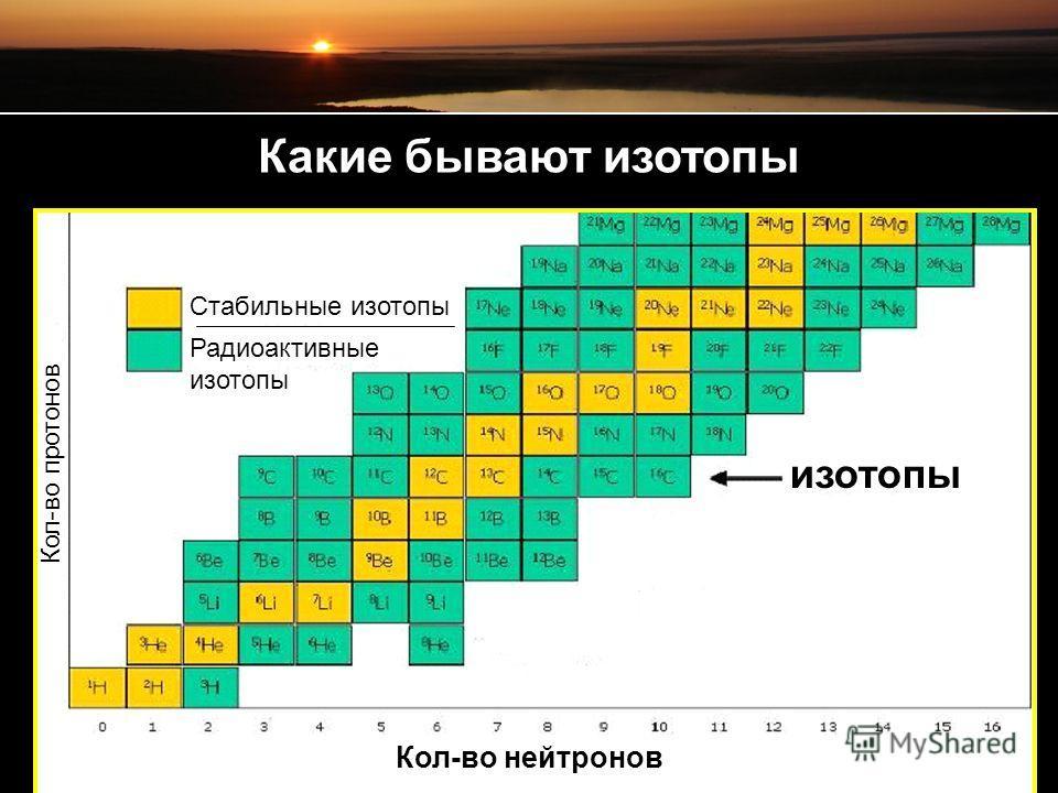 Стабильные изотопы Радиоактивные изотопы изотопы Кол-во нейтронов Кол-во протонов Какие бывают изотопы