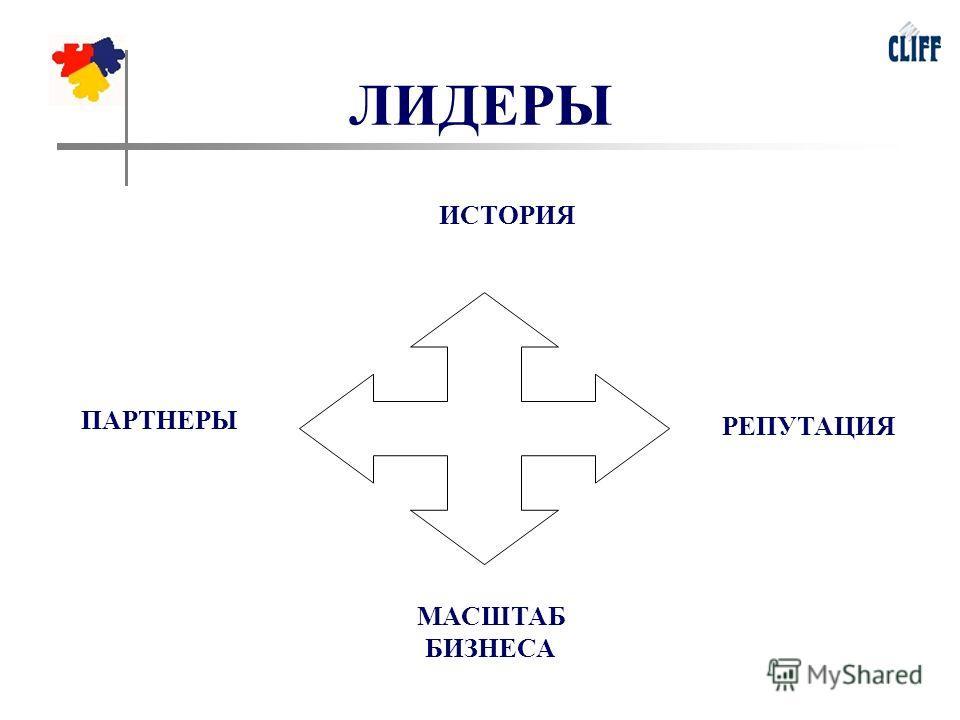 ЛИДЕРЫ ПАРТНЕРЫ МАСШТАБ БИЗНЕСА ИСТОРИЯ РЕПУТАЦИЯ