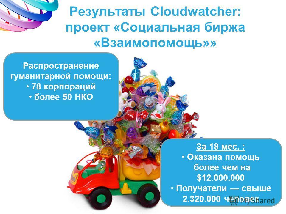 Результаты Cloudwatcher: проект «Социальная биржа «Взаимопомощь»» Распространение гуманитарной помощи: 78 корпораций более 50 НКО За 18 мес. : Оказана помощь более чем на $12.000.000 Получатели свыше 2.320.000 человек