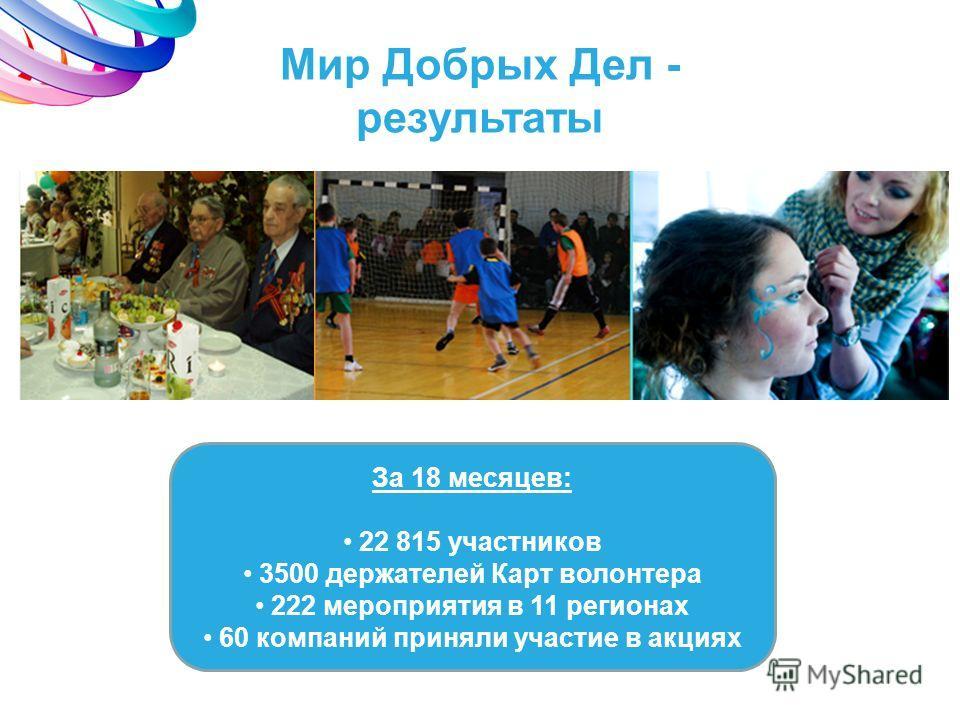 Мир Добрых Дел - результаты За 18 месяцев: 22 815 участников 3500 держателей Карт волонтера 222 мероприятия в 11 регионах 60 компаний приняли участие в акциях