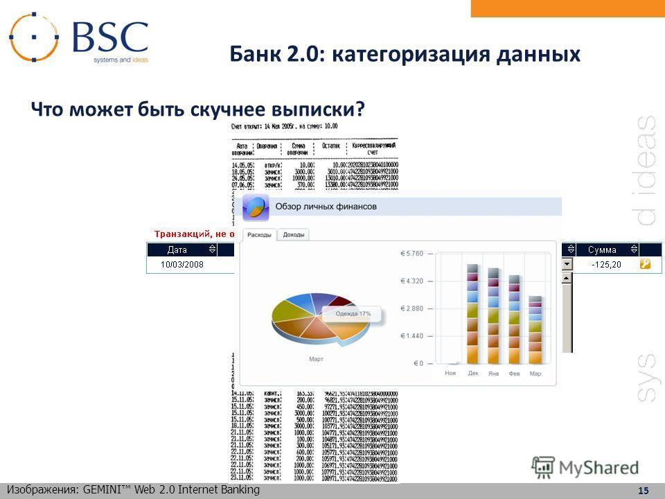 zápatí Банк 2.0: категоризация данных Что может быть скучнее выписки? 15 Изображения: GEMINI Web 2.0 Internet Banking