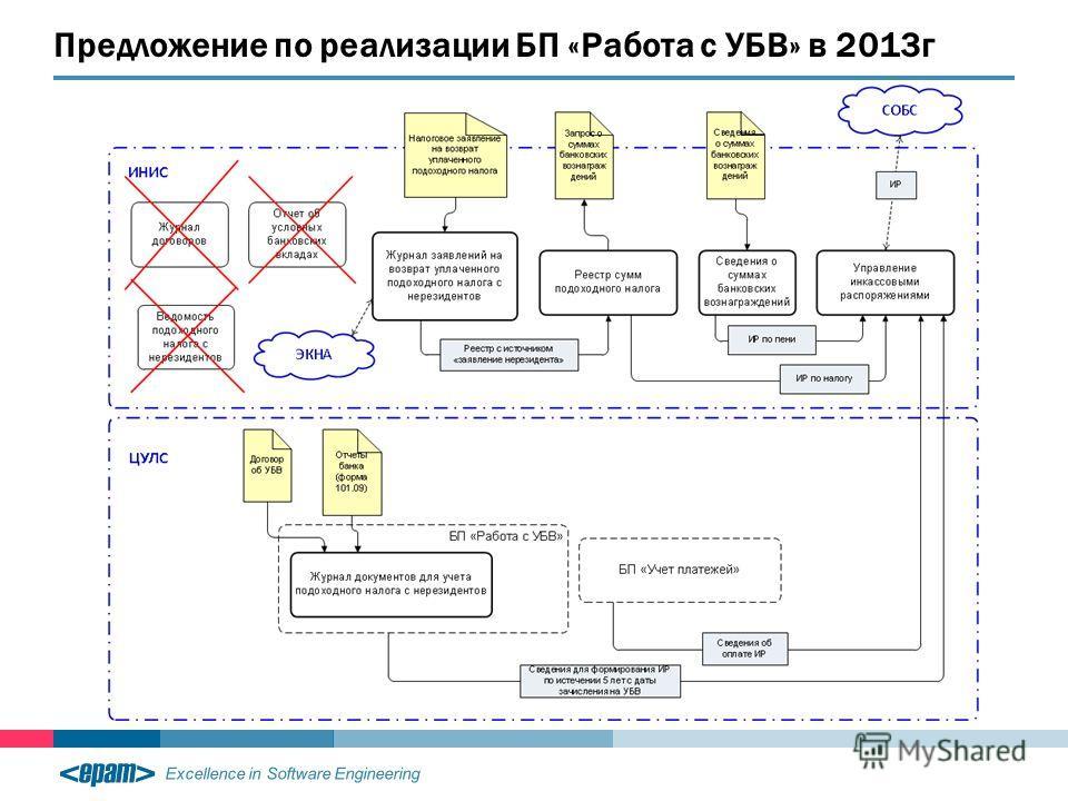 Excellence in Software Engineering Предложение по реализации БП «Работа с УБВ» в 2013г