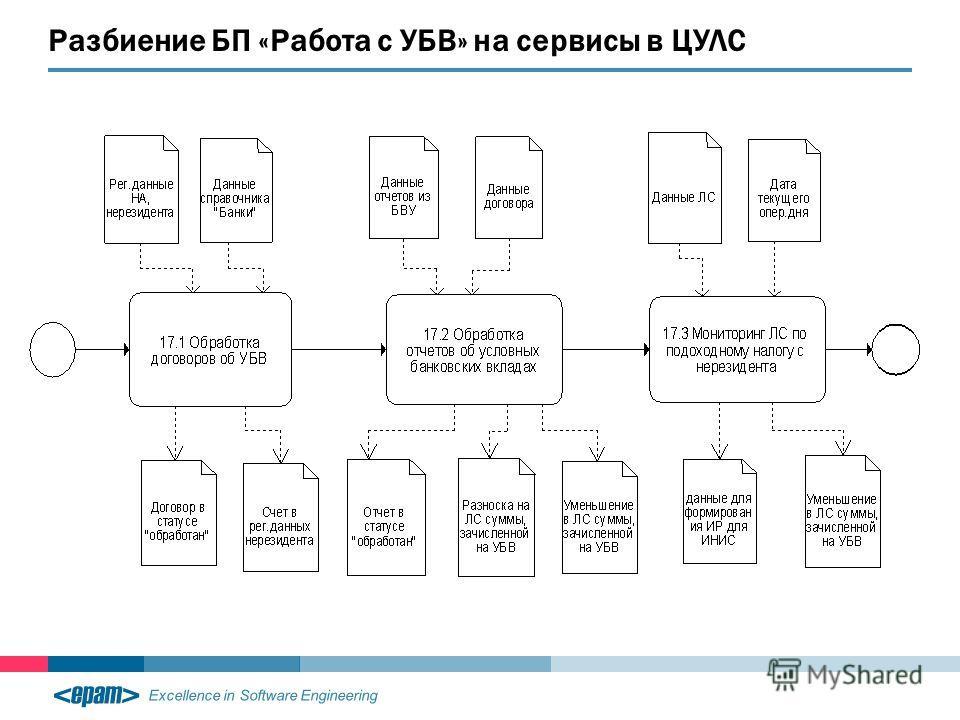 Excellence in Software Engineering Разбиение БП «Работа с УБВ» на сервисы в ЦУЛС
