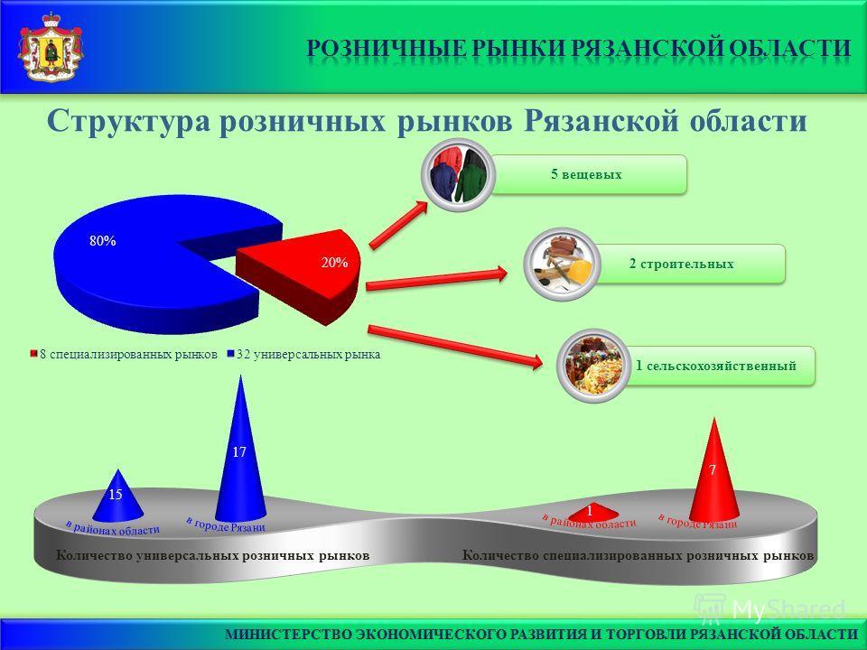 1 сельскохозяйственный 2 строительных 5 вещевых Структура розничных рынков Рязанской области Количество универсальных розничных рынковКоличество специализированных розничных рынков