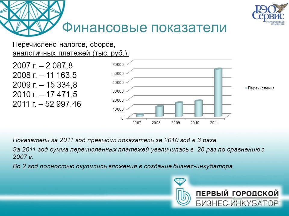 Финансовые показатели Перечислено налогов, сборов, аналогичных платежей (тыс. руб.): 2007 г. – 2 087,8 2008 г. – 11 163,5 2009 г. – 15 334,8 2010 г. – 17 471,5 2011 г. – 52 997,46 Показатель за 2011 год превысил показатель за 2010 год в 3 раза. За 20