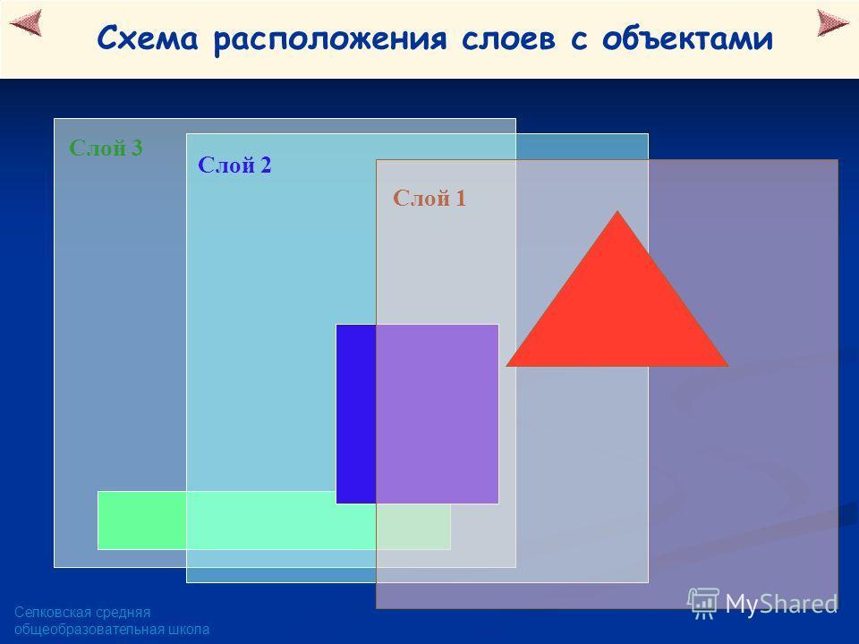 Селковская средняя общеобразовательная школа Слой 3 Слой 2 Слой 1 Схема расположения слоев с объектами