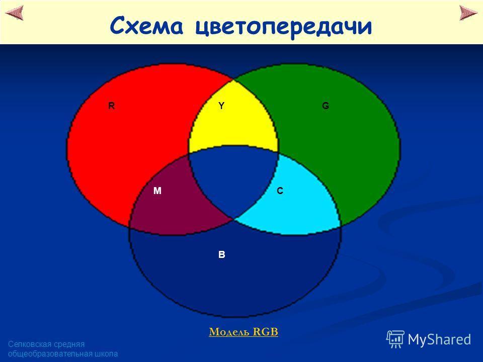 Селковская средняя общеобразовательная школа Схема цветопередачи RYG M B C Модель RGB
