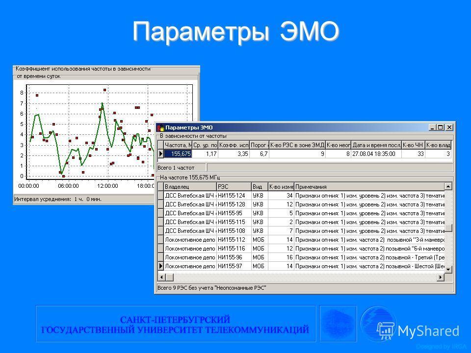Параметры ЭМО