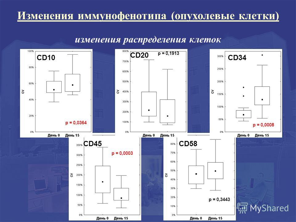 CD45 p = 0,0003 CD58 p = 0,3443 CD10 p = 0,0364 p = 0,1913 CD20 CD34 p = 0,0008 изменения распределения клеток Изменения иммунофенотипа (опухолевые клетки)