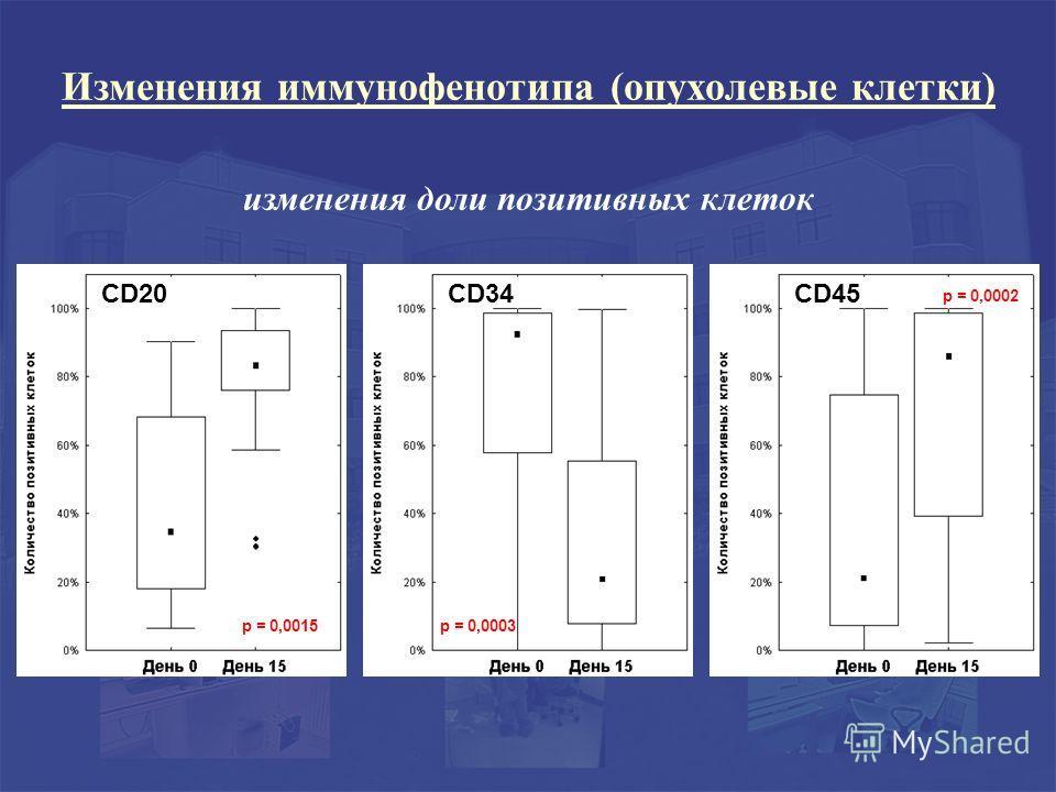 изменения доли позитивных клеток p = 0,0015 CD20CD34 p = 0,0003 CD45 p = 0,0002 Изменения иммунофенотипа (опухолевые клетки)