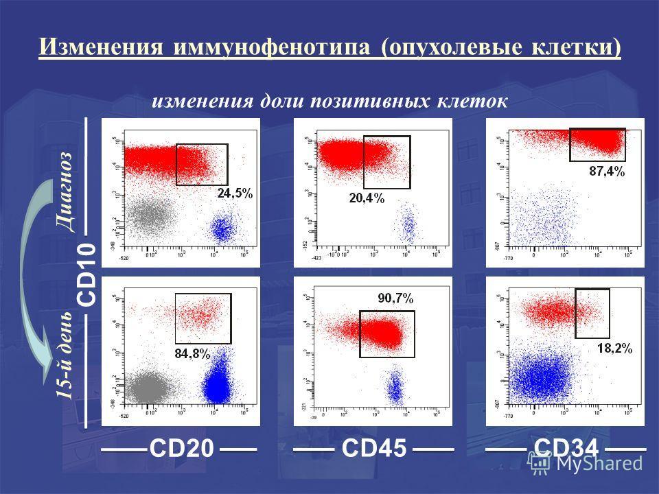 CD45 CD20 CD10 15-й день Диагноз CD34 изменения доли позитивных клеток Изменения иммунофенотипа (опухолевые клетки)