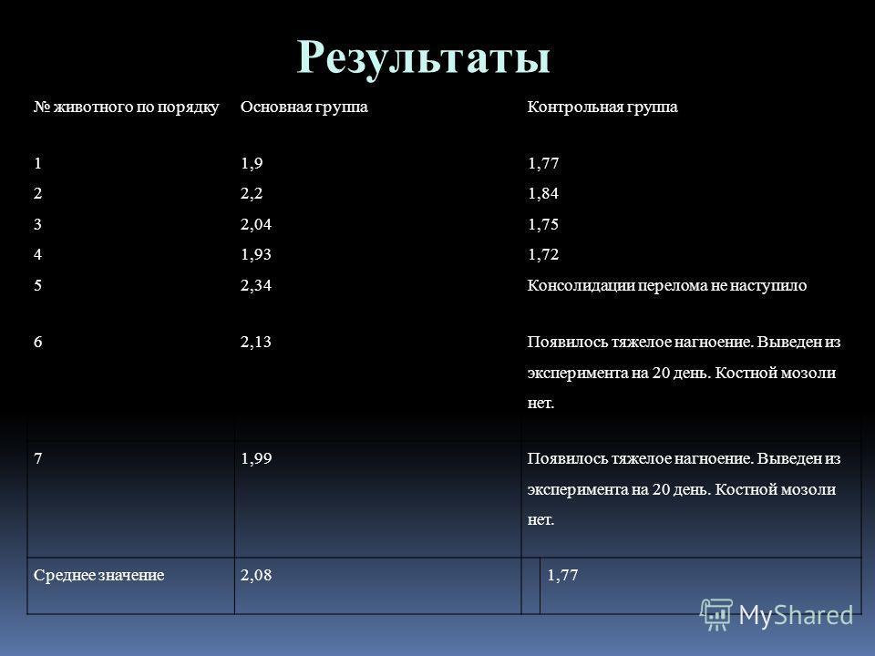 Результаты животного по порядкуОсновная группаКонтрольная группа 11,91,77 22,21,84 32,041,75 41,931,72 52,34Консолидации перелома не наступило 62,13 Появилось тяжелое нагноение. Выведен из эксперимента на 20 день. Костной мозоли нет. 71,99 Появилось