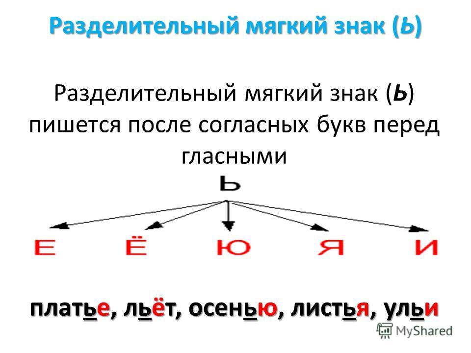 Разделительный мягкий знак (Ь) Разделительный мягкий знак (Ь) пишется после согласных букв перед гласными платье, льёт, осенью, листья, ульи