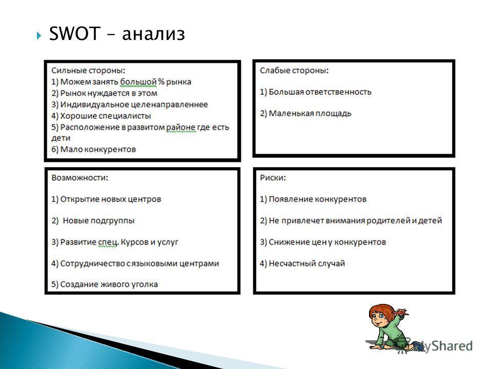 SWOT – анализ