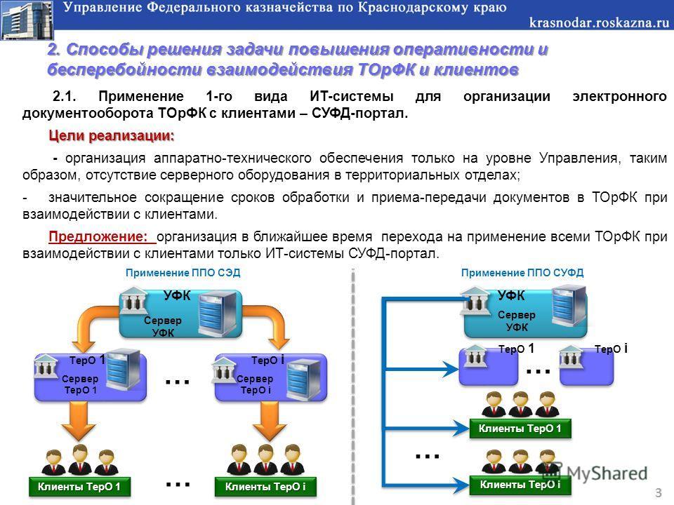 2.1. Применение 1-го вида ИТ-системы для организации электронного документооборота ТОрФК с клиентами – СУФД-портал. Цели реализации: - организация аппаратно-технического обеспечения только на уровне Управления, таким образом, отсутствие серверного об