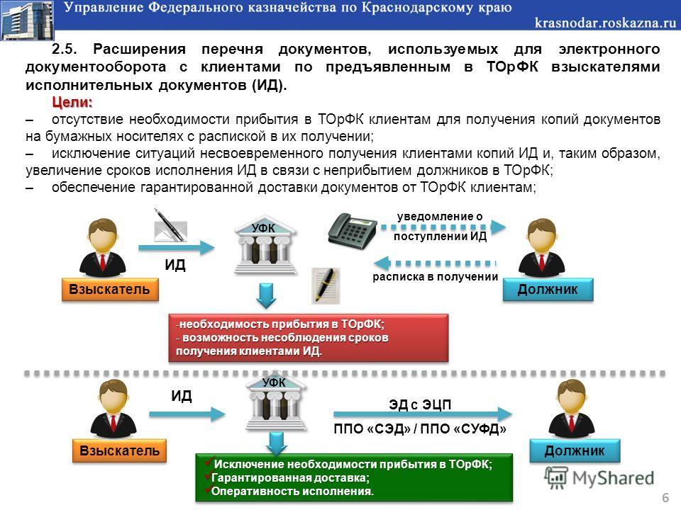 2.5. Расширения перечня документов, используемых для электронного документооборота с клиентами по предъявленным в ТОрФК взыскателями исполнительных документов (ИД).Цели: –отсутствие необходимости прибытия в ТОрФК клиентам для получения копий документ