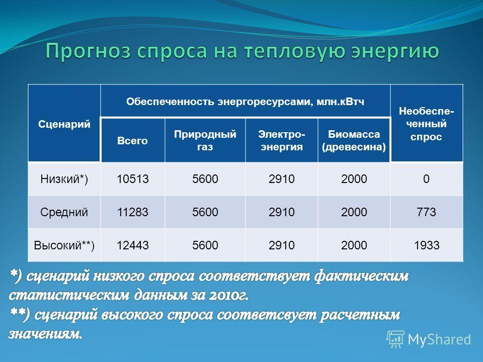 Сценарий Обеспеченность энергоресурсами, млн.кВтч Необеспе- ченный спрос Всего Природный газ Электро- энергия Биомасса (древесина) Низкий*)105135600291020000 Средний11283560029102000773 Высокий**)124435600291020001933