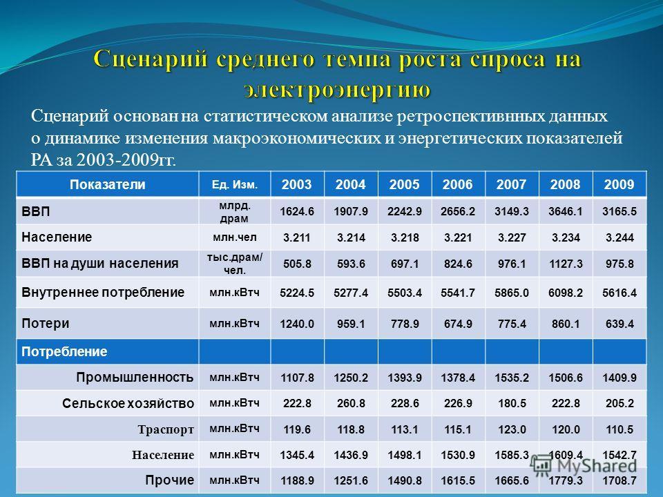 Сценарий основан на статистическом анализе ретроспективнных данных о динамике изменения макроэкономических и энергетических показателей РА за 2003-2009гг. Показатели Ед. Изм. 2003200420052006200720082009 ВВП млрд. драм 1624.61907.92242.92656.23149.33