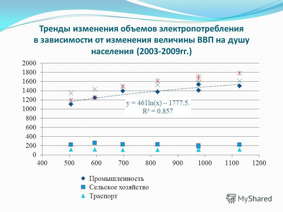 Тренды изменения объемов электропотребления в зависимости от изменения величины ВВП на душу населения (2003-2009гг.)