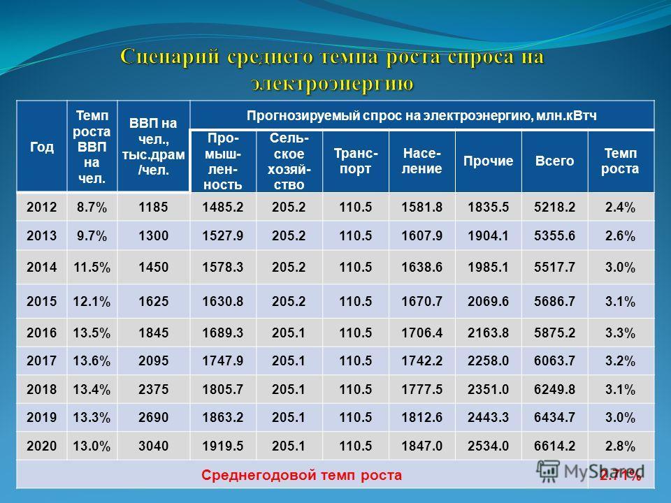 Год Темп роста ВВП на чел. ВВП на чел., тыс.драм /чел. Прогнозируемый спрос на электроэнергию, млн.кВтч Про- мыш- лен- ность Сель- ское хозяй- ство Транс- порт Насе- ление ПрочиеВсего Темп роста 20128.7%11851485.2205.2110.51581.81835.55218.22.4% 2013