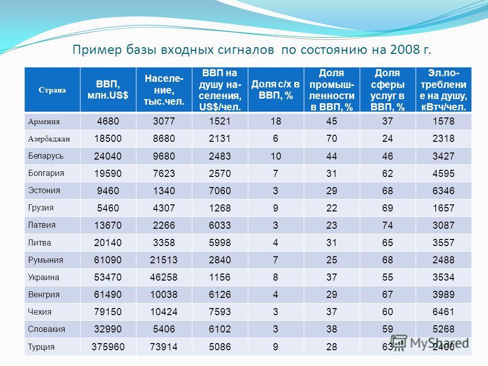 Пример базы входных сигналов по состоянию на 2008 г. Страна ВВП, млн.US$ Населе- ние, тыс.чел. ВВП на душу на- селения, US$/чел. Доля с/х в ВВП, % Доля промыш- ленности в ВВП, % Доля сферы услуг в ВВП, % Эл.по- треблени е на душу, кВтч/чел. Армения 4