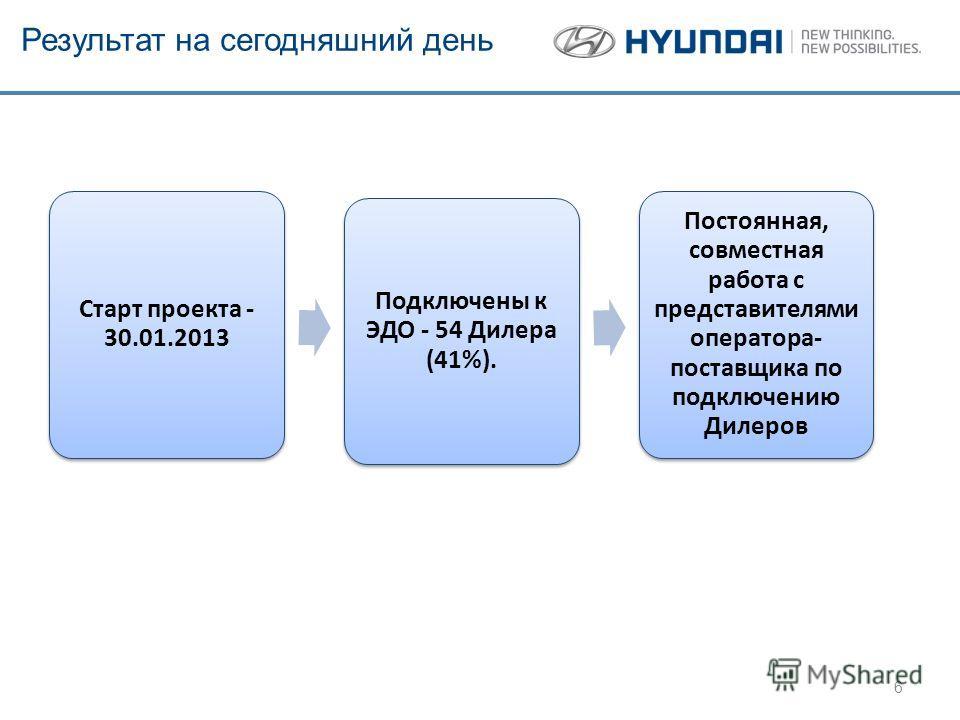 Результат на сегодняшний день Старт проекта - 30.01.2013 Подключены к ЭДО - 54 Дилера (41%). Постоянная, совместная работа с представителями оператора- поставщика по подключению Дилеров 6