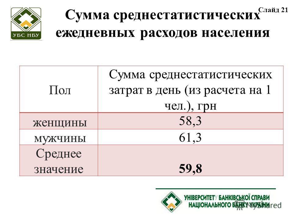 Сумма среднестатистических ежедневных расходов населения Пол Сумма среднестатистических затрат в день (из расчета на 1 чел.), грн женщины 58,3 мужчины 61,3 Среднее значение 59,8 Cлайд 21