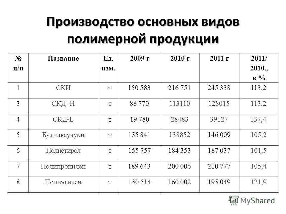 Производство основных видов полимерной продукции п/п Название Ед. изм. 2009 г2010 г2011 г 2011/ 2010., в % 1СКИт150 583216 751245 338113,2 3СКД -Нт88 770113110128015113,2 4СКД-Lт19 7802848339127137,4 5Бутилкаучукит135 841138852146 009105,2 6Полистиро