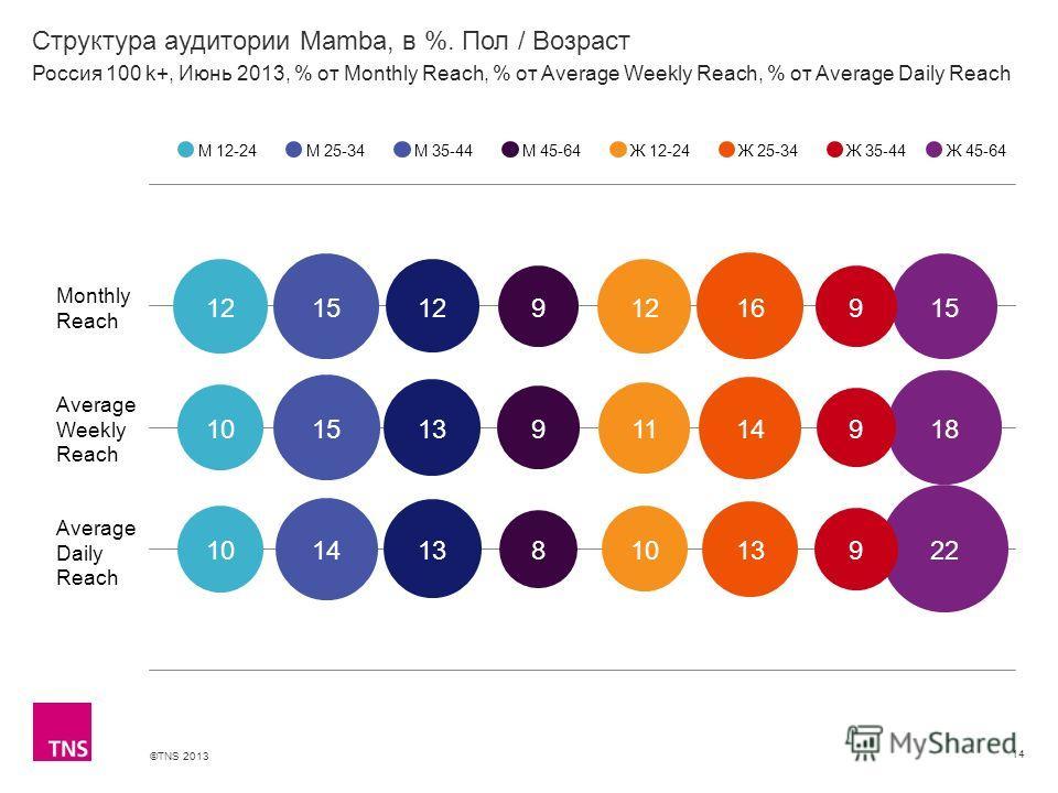 ©TNS 2013 X AXIS LOWER LIMIT UPPER LIMIT CHART TOP Y AXIS LIMIT Структура аудитории Mamba, в %. Пол / Возраст 14 М 12-24М 25-34М 35-44М 45-64Ж 12-24Ж 25-34Ж 35-44 Россия 100 k+, Июнь 2013, % от Monthly Reach, % от Average Weekly Reach, % от Average D