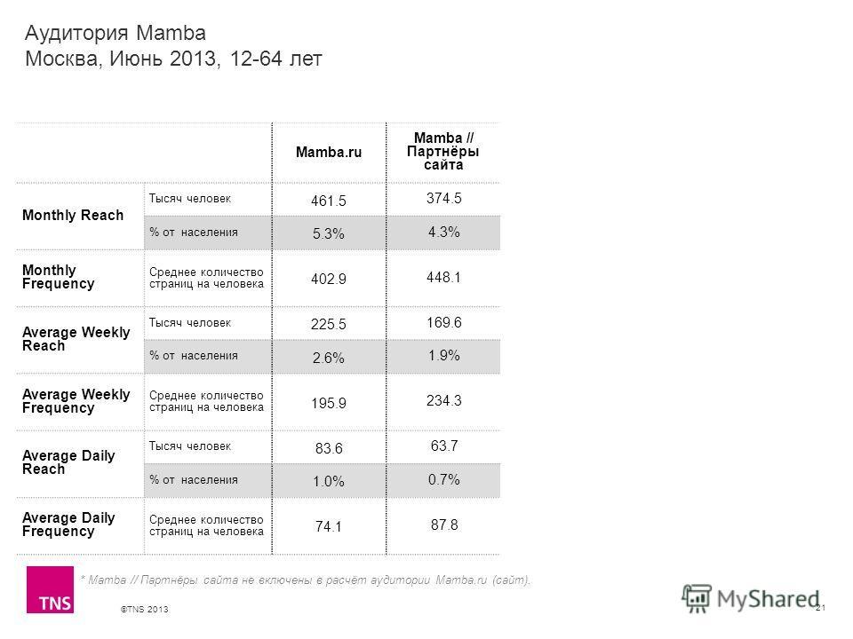 ©TNS 2013 X AXIS LOWER LIMIT UPPER LIMIT CHART TOP Y AXIS LIMIT 21 Mamba.ru Mamba // Партнёры сайта Monthly Reach Тысяч человек 461.5 374.5 % от населения 5.3% 4.3% Monthly Frequency Среднее количество страниц на человека 402.9 448.1 Average Weekly R